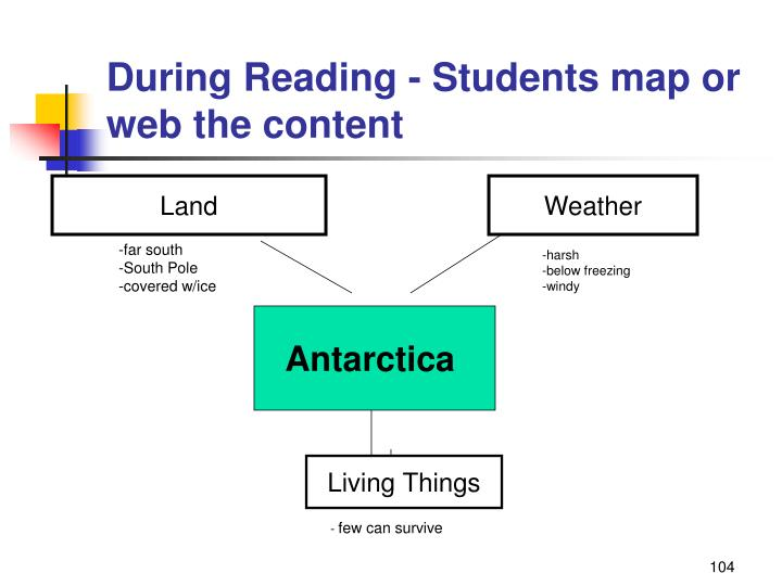 During Reading - Students map or web the content