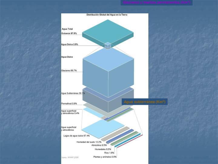 Glaciares y mantos permanentes (Km