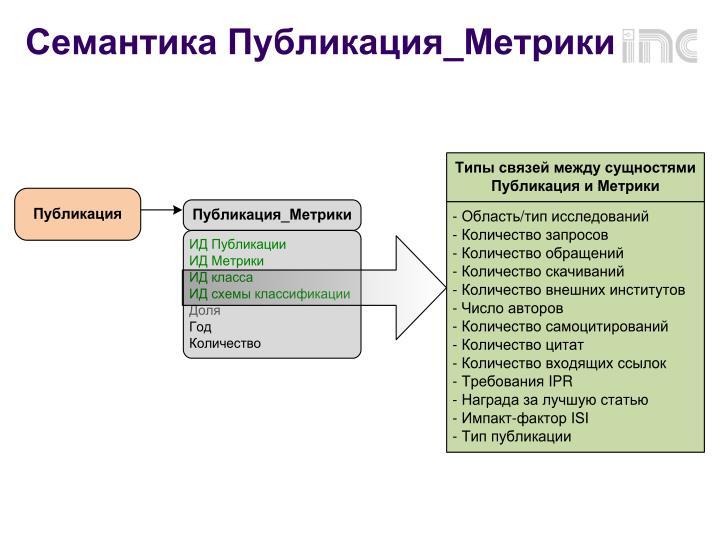 Семантика Публикация_Метрики