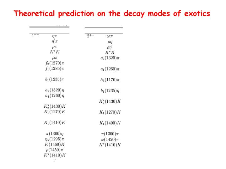 Theoretical prediction on the decay modes of exotics