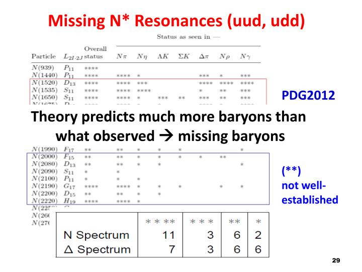 Missing N* Resonances (uud, udd)