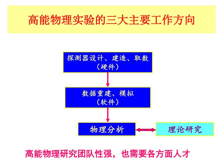 高能物理实验的三大主要工作方向