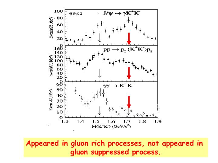 Appeared in gluon rich processes, not appeared in