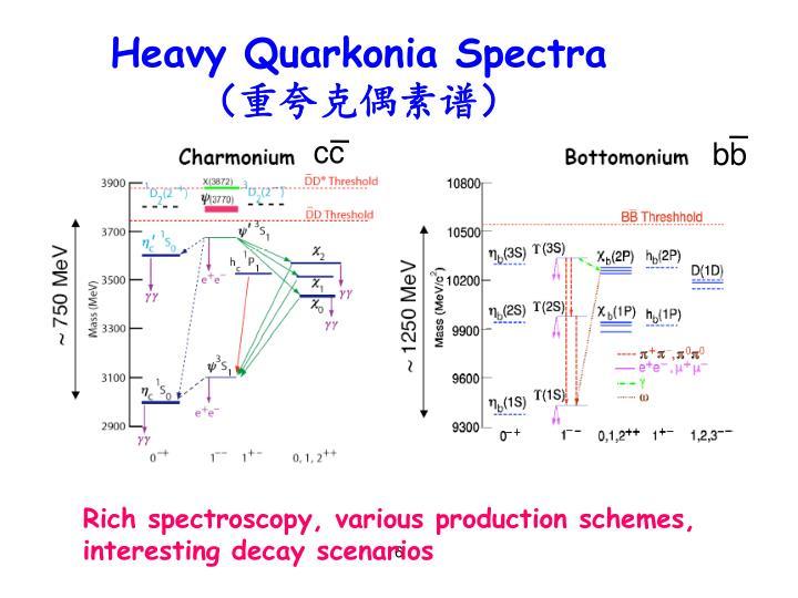 Heavy Quarkonia Spectra