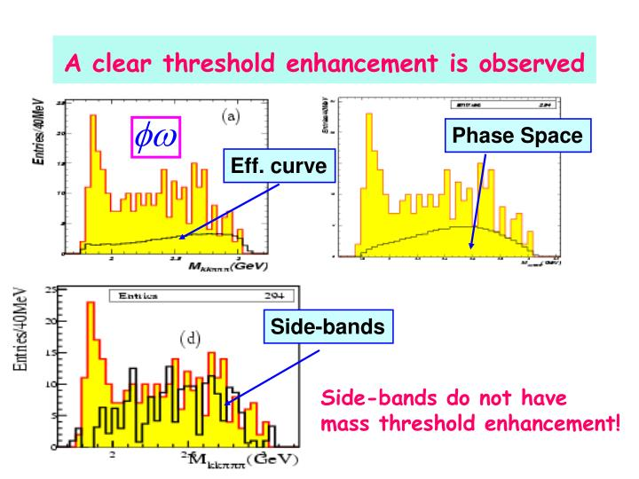 A clear threshold enhancement is observed