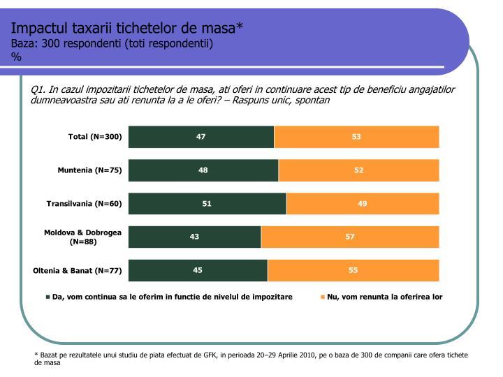 Impactul taxarii tichetelor de masa*