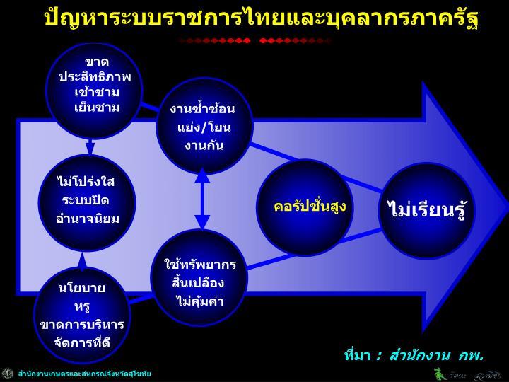 ปัญหาระบบราชการไทยและบุคลากรภาครัฐ