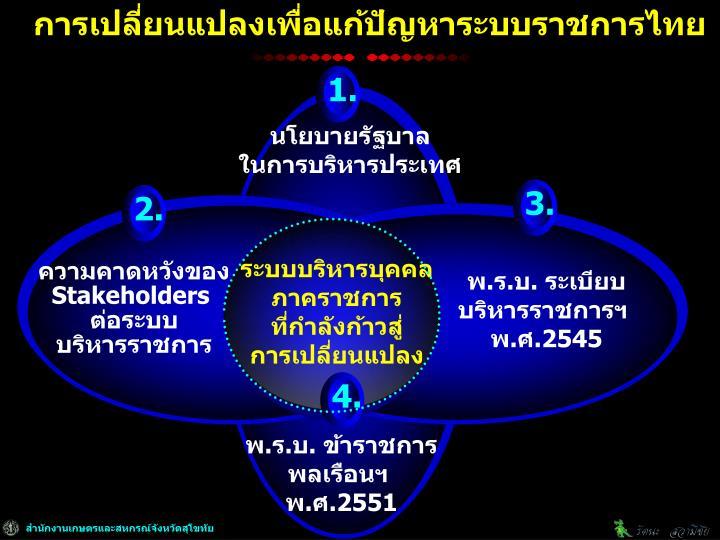 การเปลี่ยนแปลงเพื่อแก้ปัญหาระบบราชการไทย