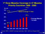 1 st dose measles coverage in 47 measles priority countries 1999 2005