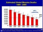 estimated global measles deaths 1999 2005