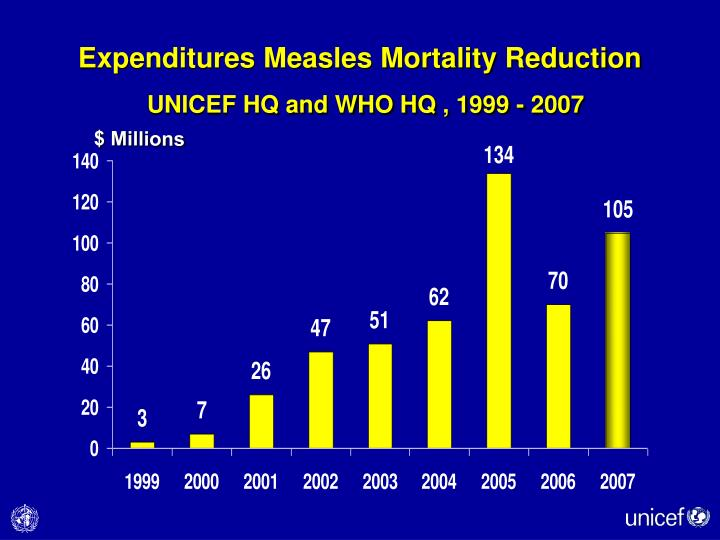 Expenditures Measles Mortality Reduction