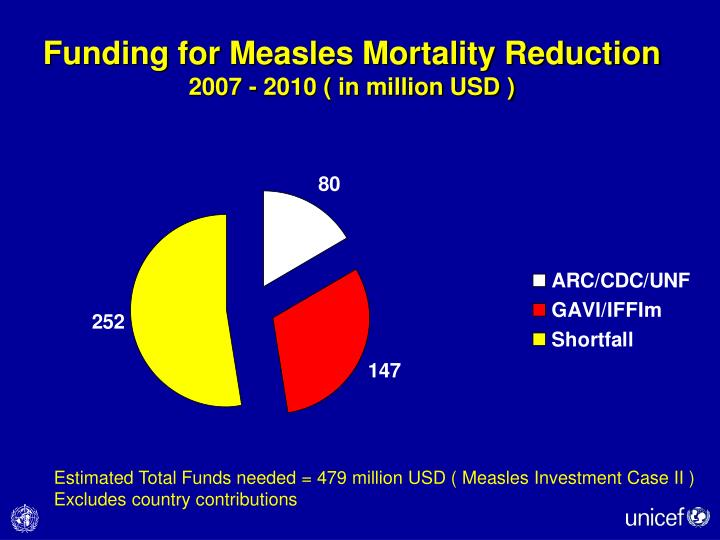 Funding for Measles Mortality Reduction
