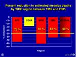percent reduction in estimated measles deaths by who region between 1999 and 2005