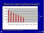 what will it take to achieve the goal