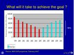 what will it take to achieve the goal1