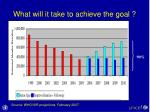 what will it take to achieve the goal2