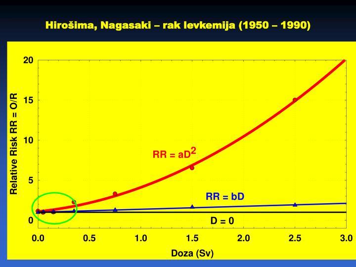 Hirošima, Nagasaki – rak levkemija (1950 – 1990)