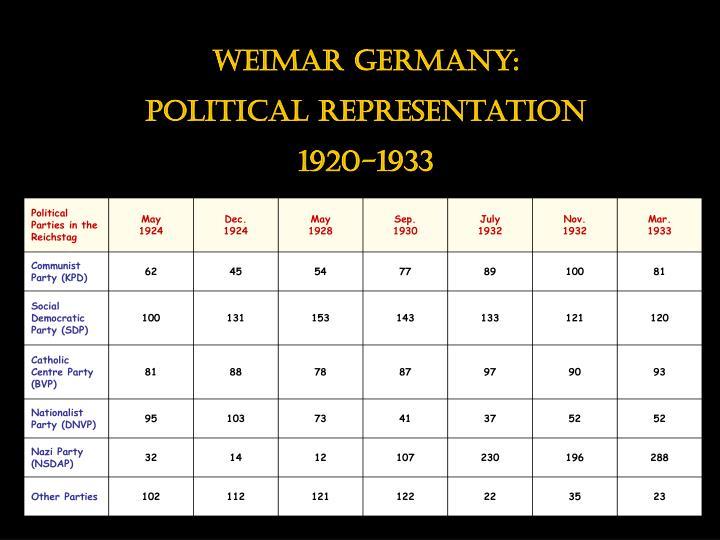 Weimar germany: