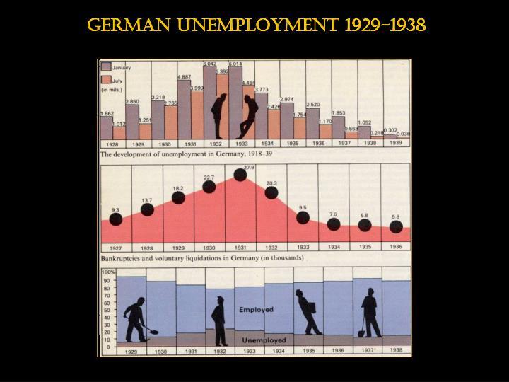 German unemployment 1929-1938