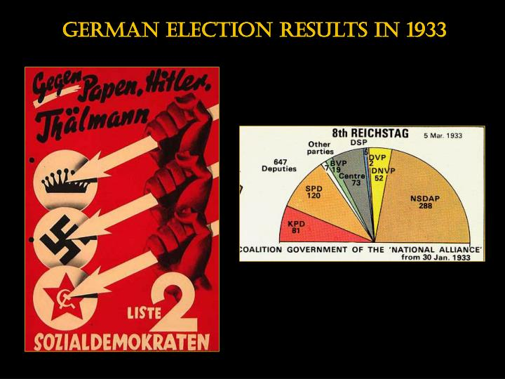 German election results in 1933