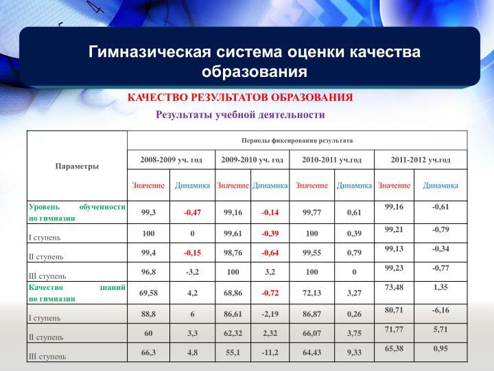 Гимназическая система оценки качества образования