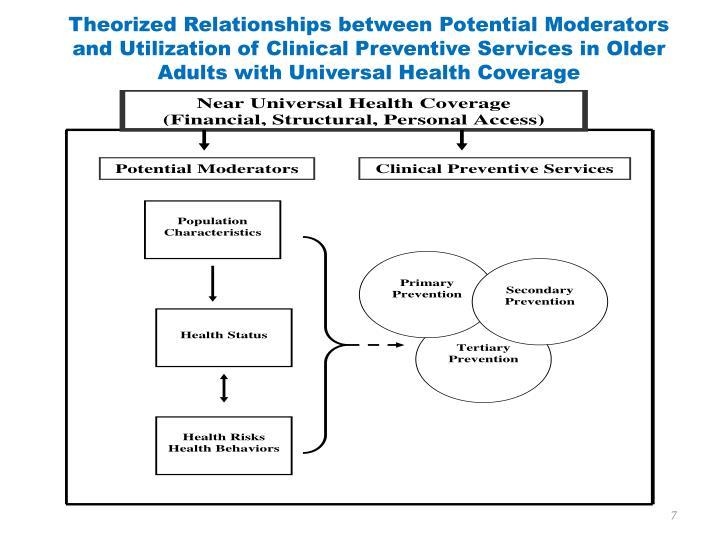Theorized Relationships between Potential Moderators