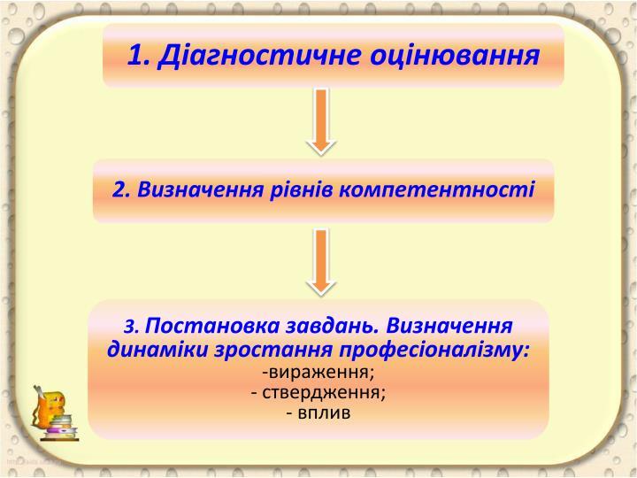 1. Діагностичне оцінювання