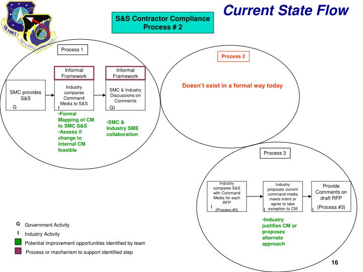 S&S Contractor Compliance Process # 2