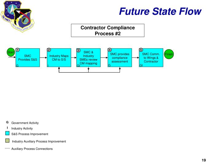 Future State Flow