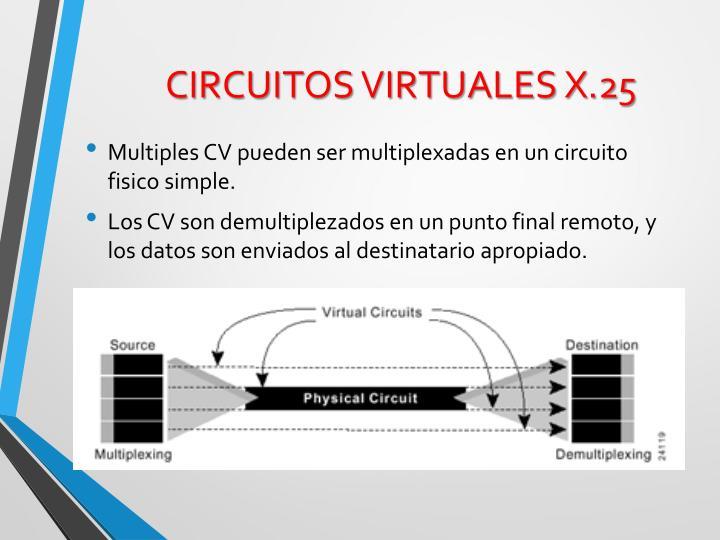 CIRCUITOS VIRTUALES X.25