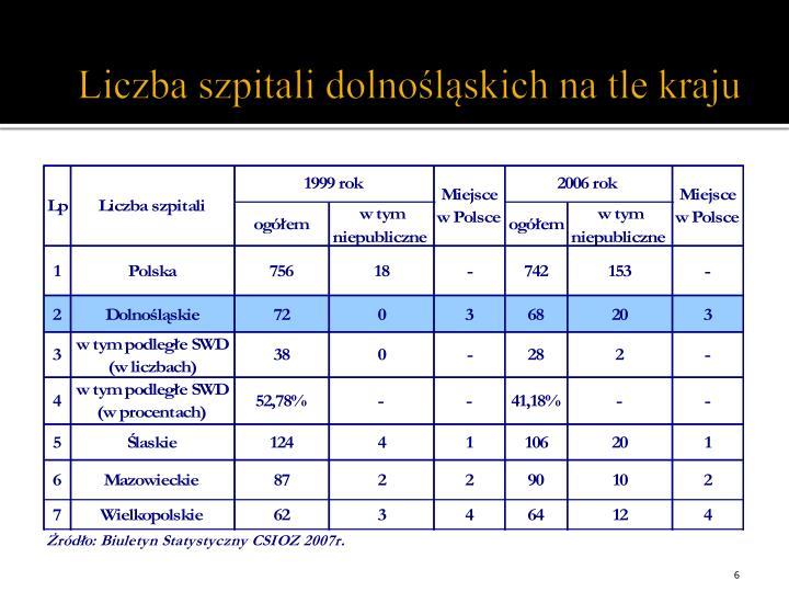 Liczba szpitali dolnośląskich na tle