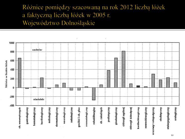 Różnice pomiędzy szacowaną na rok 2012 liczbą łóżek