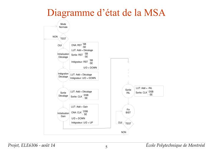 Diagramme d'état de la MSA
