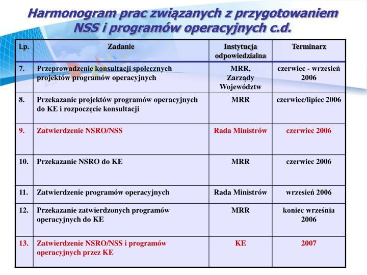 Harmonogram prac związanych z przygotowaniem NSS i programów operacyjnych c.d.