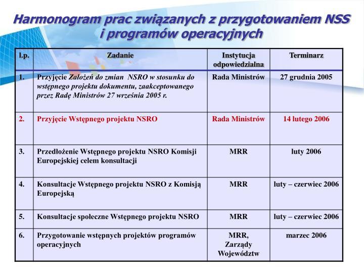 Harmonogram prac zwizanych z przygotowaniem NSS i programw operacyjnych