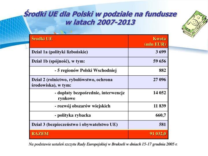 Środki UE dla Polski w podziale na fundusze