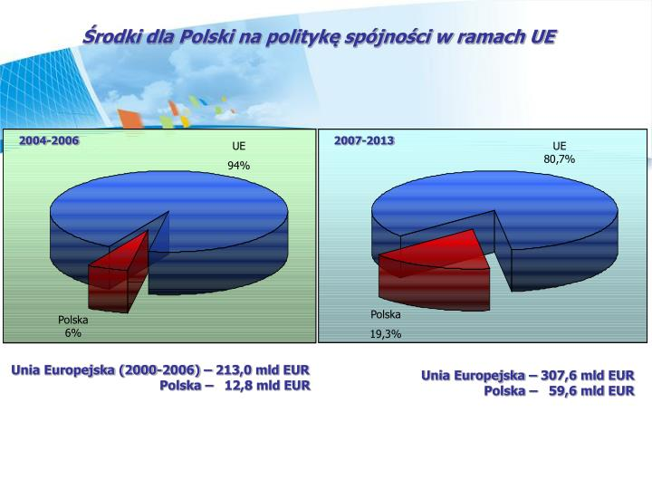 rodki dla Polski na polityk spjnoci w ramach UE