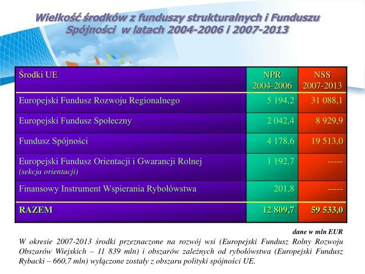 Wielko rodkw z funduszy strukturalnych i Funduszu Spjnoci  w latach 2004-2006 i 2007-2013