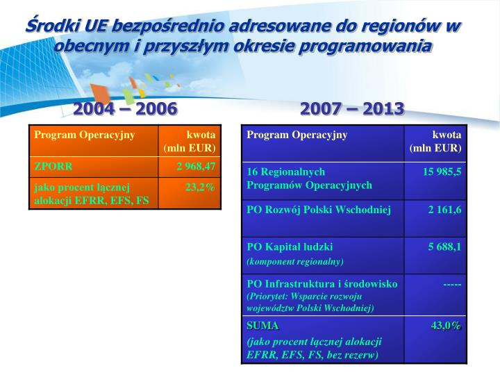Środki UE bezpośrednio adresowane do regionów w obecnym i przyszłym okresie programowania