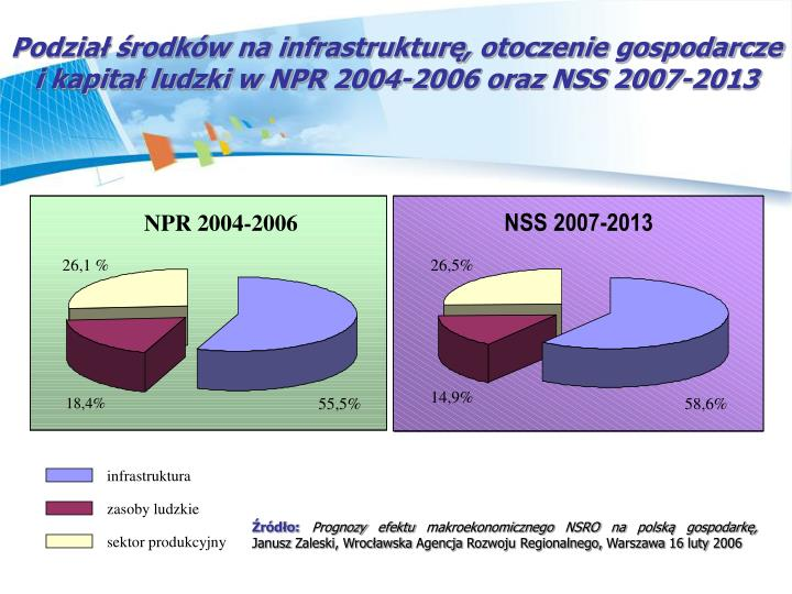 Podział środków na infrastrukturę, otoczenie gospodarcze i kapitał ludzki w NPR 2004-2006 oraz NSS 2007-2013