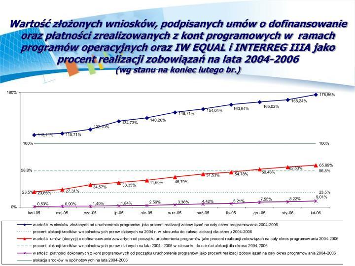 Wartość złożonych wniosków, podpisanych umów o dofinansowanie oraz płatności zrealizowanych z kont programowych w  ramach programów operacyjnych oraz IW EQUAL i INTERREG IIIA jako procent realizacji zobowiązań na lata 2004-2006