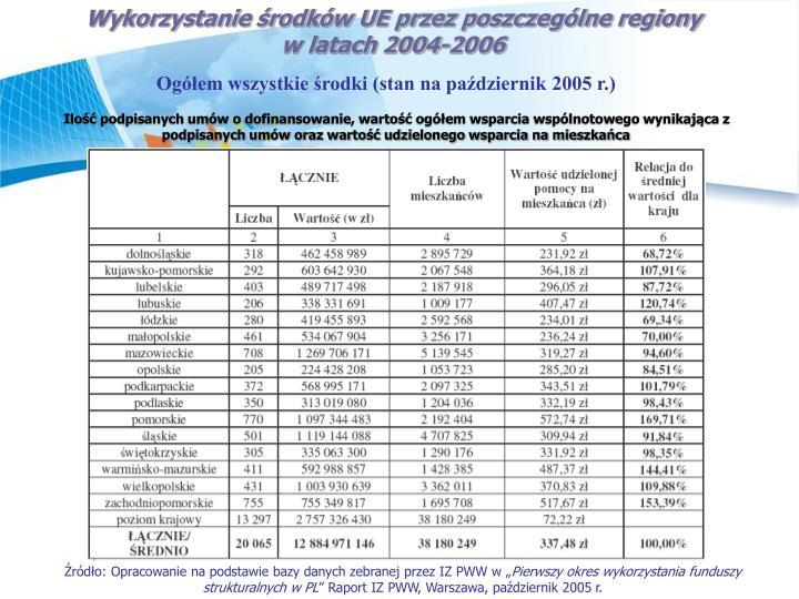 Wykorzystanie rodkw UE przez poszczeglne regiony
