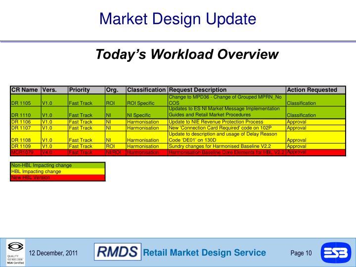 Market Design Update