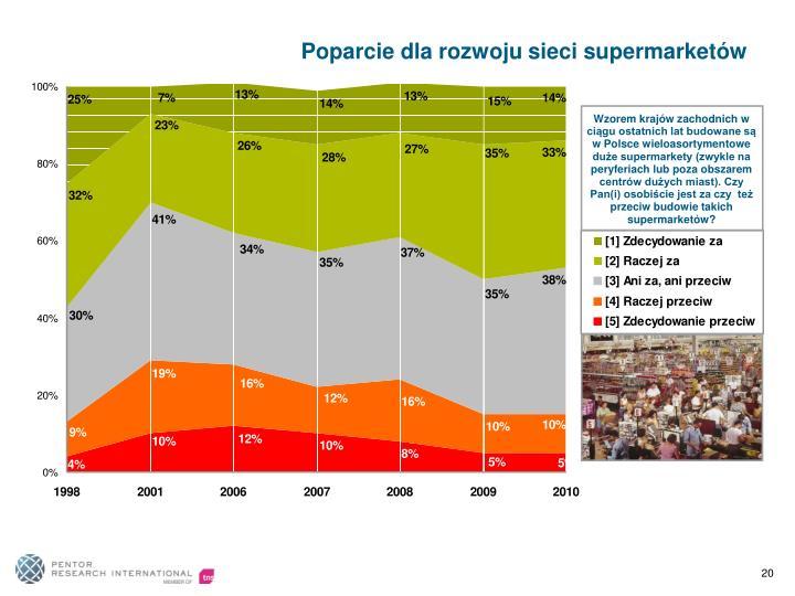 Poparcie dla rozwoju sieci supermarketów