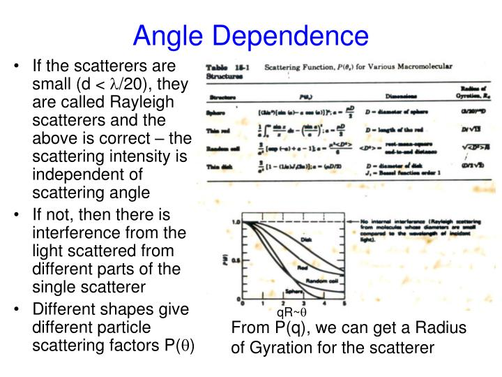 Angle Dependence