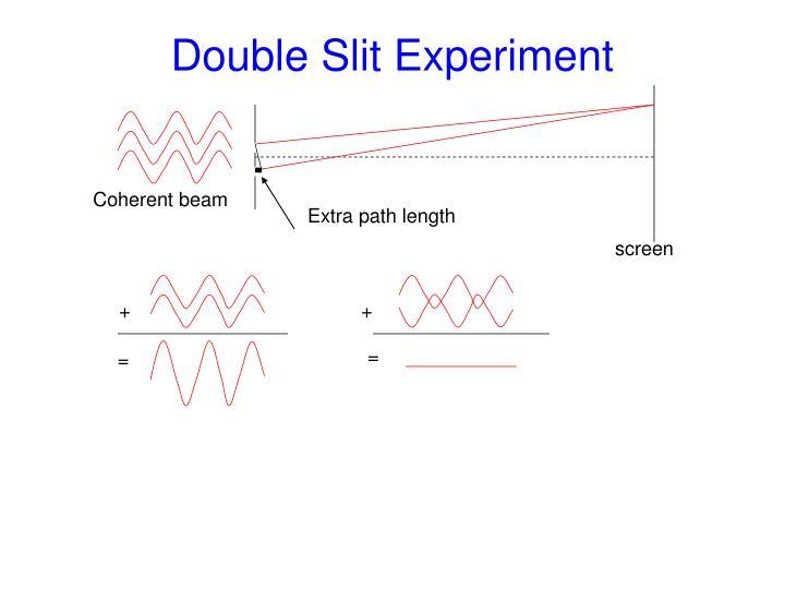 Coherent beam
