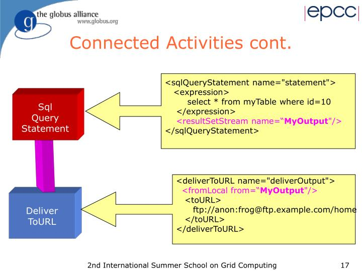 Connected Activities cont.