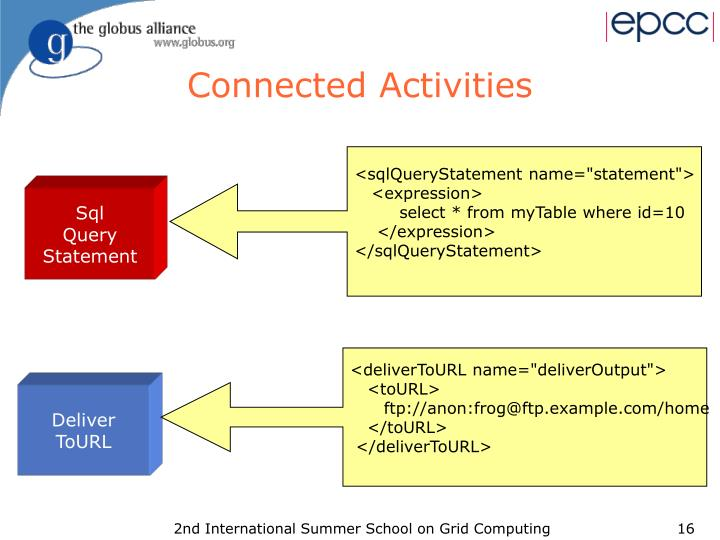Connected Activities