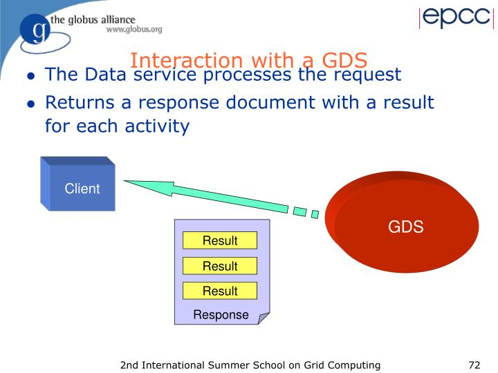Interaction with a GDS