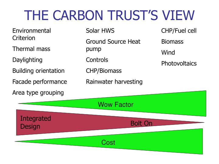 THE CARBON TRUST'S VIEW